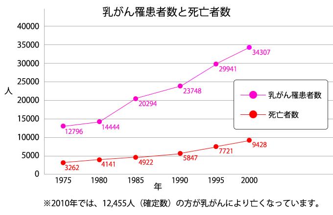 乳がん罹患者数と死亡者数